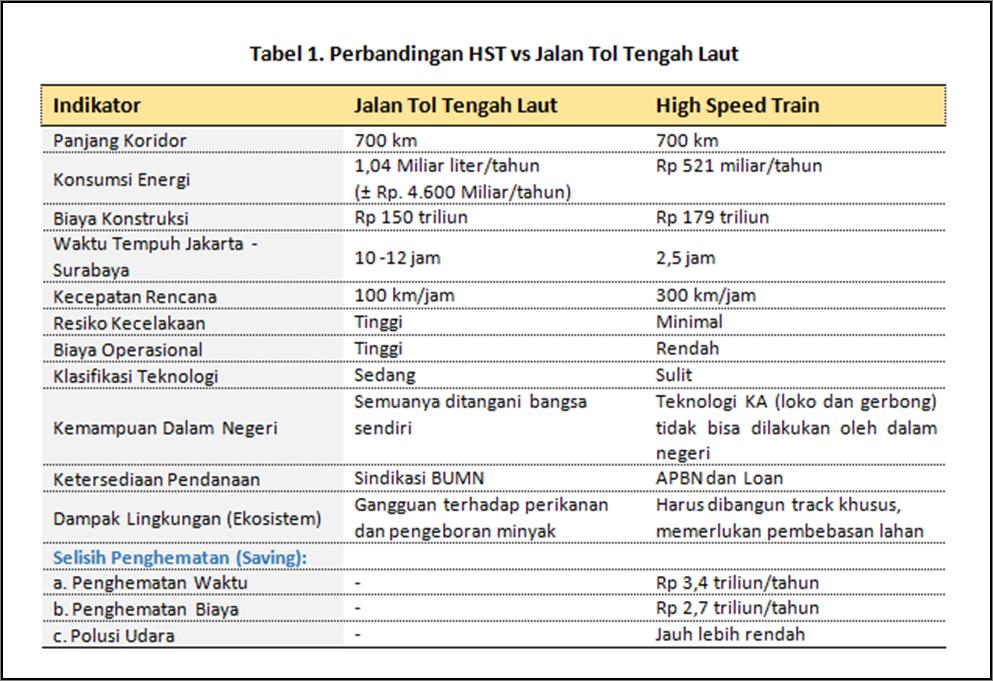 Perbandingan HST vs Jalan Tol Tengah Laut